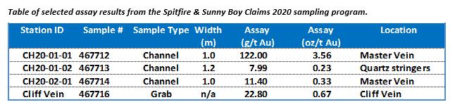 Spitfire High grade table Aug 4 2020