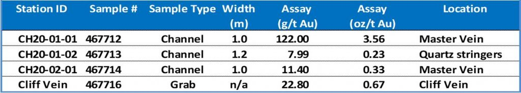 Assay results from the Spitfire Sunny Boy Claims 2020 sampling program